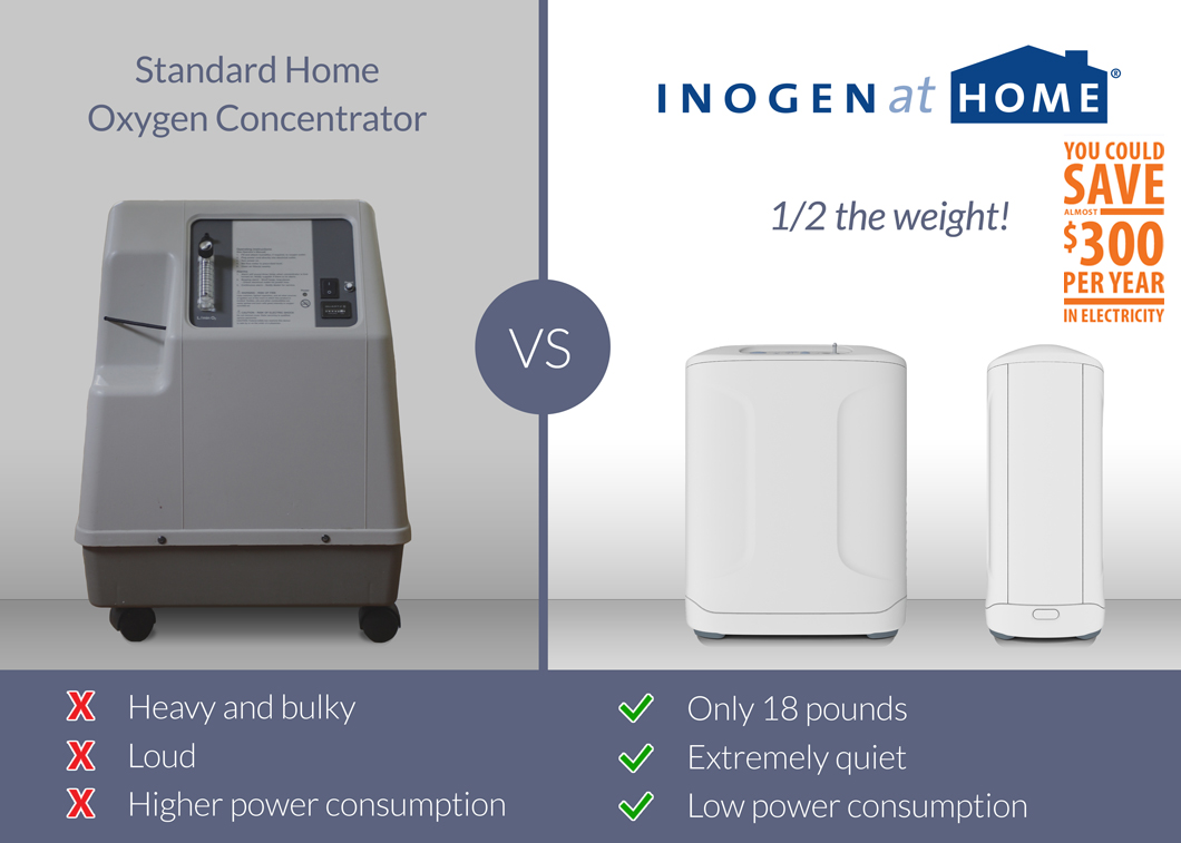 Home Oxygen Concentrator Power Comsumption