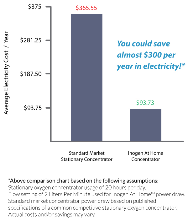 savings calculator oxygen concentrator